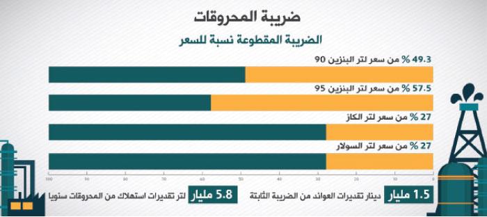خبراء ينتقدون تثبيت الضريبة المقطوعة على المحروقات في ذروة ارتفاع الأسعار عالميا - Alghad